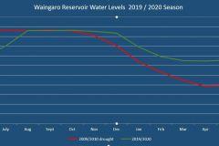 Waingaro-2019-2020